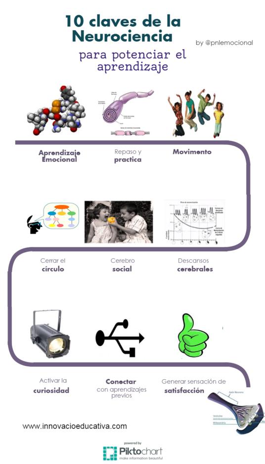 10-claves-neurociencia-potenciar-aprendizaje