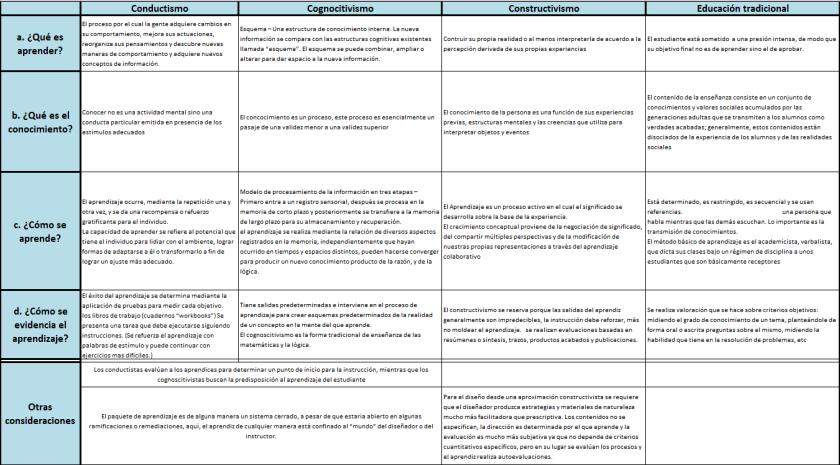 cuadro-comparativo-de-las-teorias-de-aprendizaje2