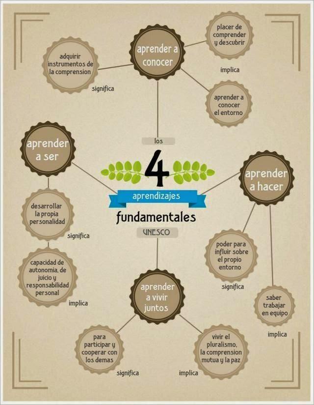 4-pilares-basicos-de-la-educacion