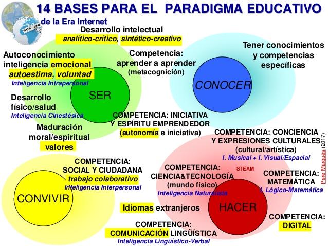 perfilando-el-nuevo-paradigma-educativo-para-la-era-internet-v-60-5-638