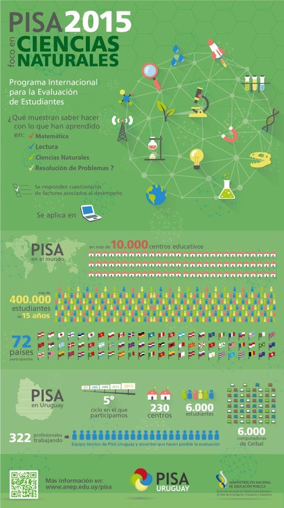 pisa2015-poster-infografico