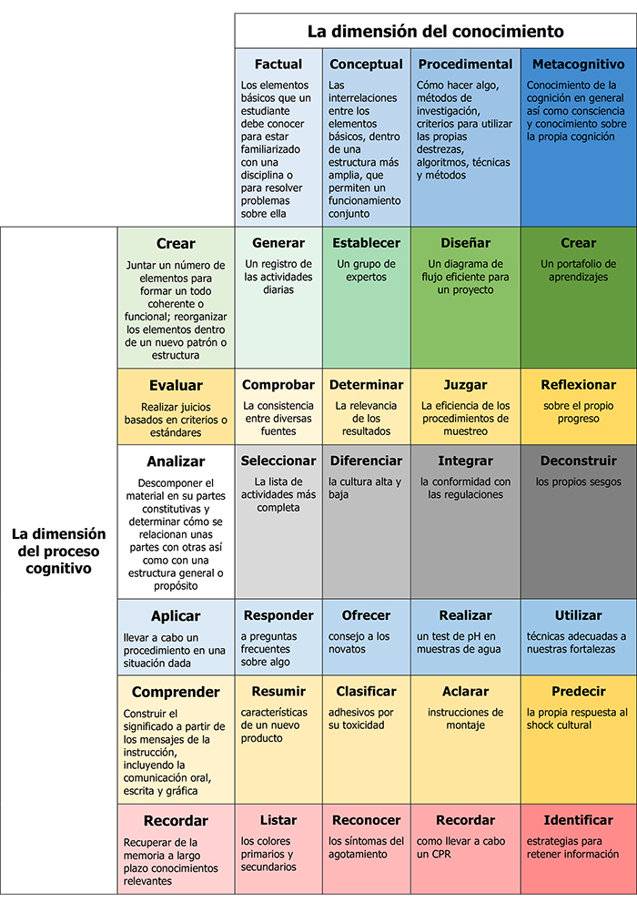 LA-TAXONOMÍA-DE-BLOOM-INED21-1
