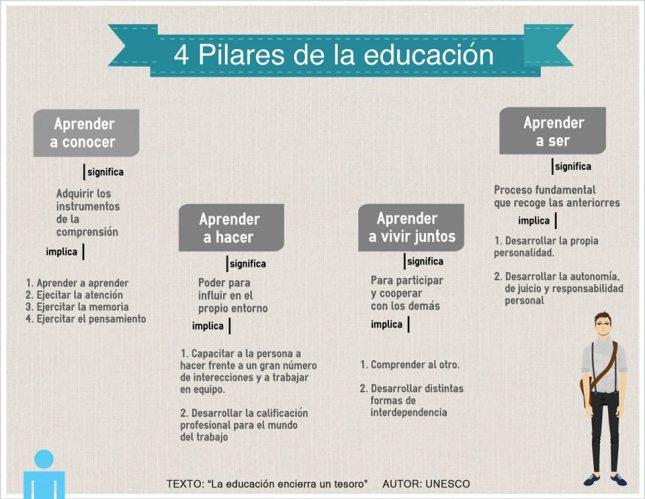 los-4-pilres-de-la-educacion