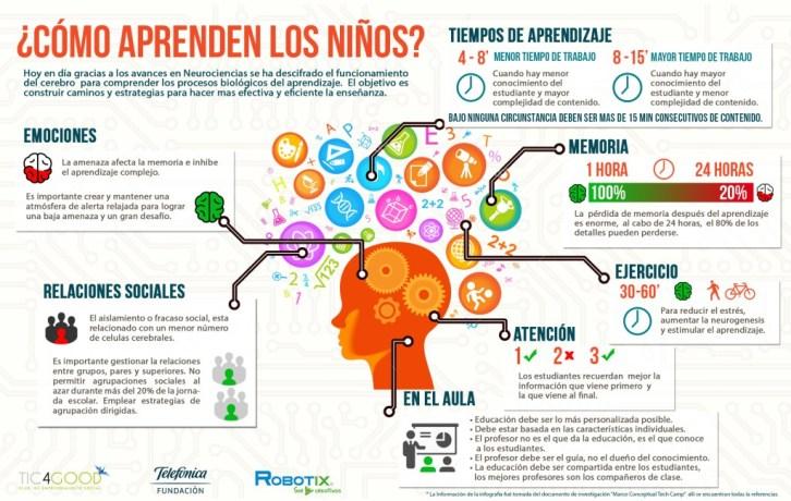 infografía-como-aprenden-los-niños